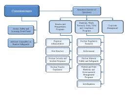 Dominion Energy Organizational Chart United States Of America 2017