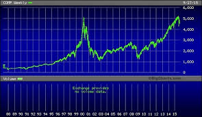 Nasdaq Chart Investing Is Stock Investing For Suckers