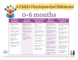 Infant Milestone Chart By Month Baby Development Chart Beautiful Best Mom Practice