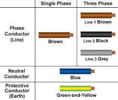 electrical wiring color code malaysia wiring diagram Wiring Color Coding electrical wiring color code malaysia new cable colour code for electrical installations wiring color coding 1980 el camino