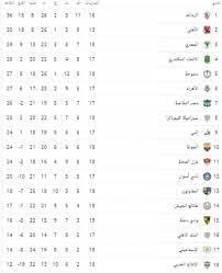 ترتيب الدوري المصري الممتاز والفرق الصاعدة من دوري الدرجة الثانية - نبض  السعودية