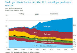 Chart Of The Day The Bright Future Of Shale Gas American