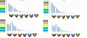 Lol Mmr Chart This Season Is The Season With Lowest Of Bronze And Silver