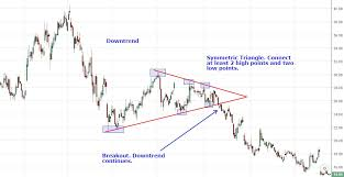 Chart Patterns Delectable Analyzing Chart Patterns Triangles