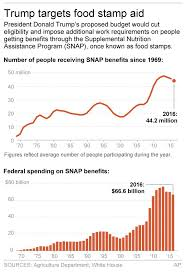 Food Stamp Chart Trumps Food Stamp Cuts Face Hard Sell In Congress