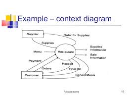 data flow diagram and use case diagram requirements 15 example context diagram