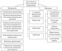 Бухгалтерская финансовая отчетность Рисунок 1 Пользователи бухгалтерской отчетности