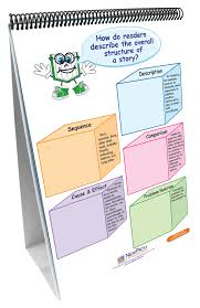 Newpath Curriculum Mastery Ela Common Core Strategies Flip Chart Set Grade 2