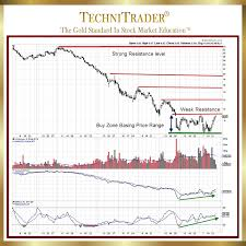 Stockcharts Com Candlestick Patterns Training February 2016