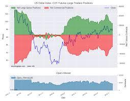 Us Dollar Index Live Chart Investing Com Fx Speculators Trim U S Dollar Index Bets For Ninth Week