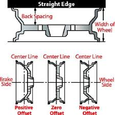 Offset And Backspacing Chart Dodge Ram 1994 2001 Will Ford Wheels Fit My Dodge Dodgeforum