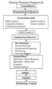 strategic planning frameworks fundraising planning study fundraising
