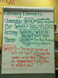 Literary Elements Anchor Chart Literary Elements Anchor Chart The Teaching Tribune