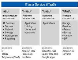 Cloud Computing Examples Cloud Computing Service Types With Examples Download Scientific