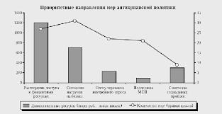 Реферат Финансы и финансовый механизм в современной России  Финансы и финансовый механизм в современной России