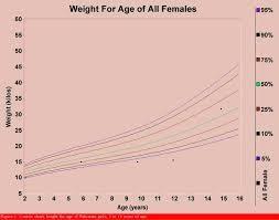 Lic Medical Height Weight Chart – Horneburg.info