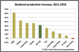 Biodiesel Production Chart Biodiesel Production Becoming A Zero Sum Game The Clean