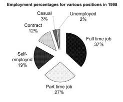 Line Graph And Pie Chart Ielts Ielts Band 8 Report Topic Pie Chart And Bar Graph