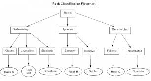Rock Flow Chart 20 Prototypical Igneous Rock Flow Chart