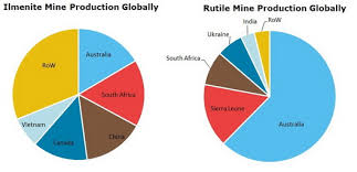 Rutile Price Chart Titanium Mineral Concentrates Ilmenite And Rutile 2019