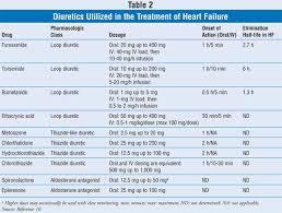 Diuretics In The Treatment Of Heart Failure