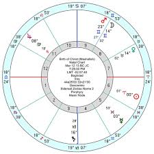 Degrees In Astrology Chart Mashaallah Anthony Louis Astrology Tarot Blog