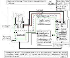 wiring diagram for sub panel the wiring diagram wiring diagram 100 amp sub panel electrical wiring wiring diagram