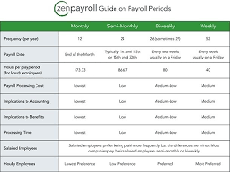 What Payroll Schedule Is Best For Your Business Excel Payroll ...