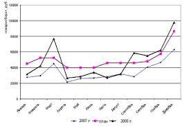 Курсовая работа Розничный товарооборот ru Наибольший разрыв между показателями товарооборота за 2007 и 2008 годы наглядно виден на графике и происходит в марте 71% сентябре 106% в декабре 55%