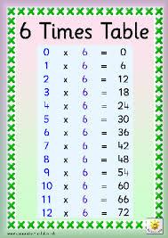 Timestables Times Tables 6 Times Table Table