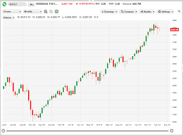 Stock Market Usa Nasdaq 10 Year Chart