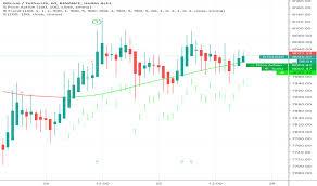 Overlay Tradingview