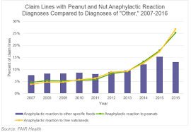 Severe Food Allergies Rise Dramatically Over Past Decade
