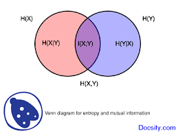 Mutual Information Venn Diagram Concepts Related To Entropy Water Management Lecture Slide Docsity