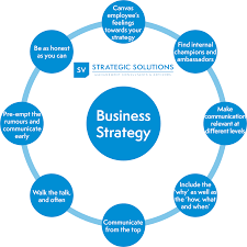 Buisness Strategy Do You Have An Internal Communication Plan For Your Business