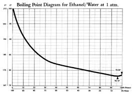 Alcohol Evaporation Temperature Chart Mother Earth Alcohol Fuel Chapter 5 Making Mash