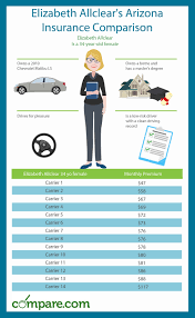 car insurance quotes az delectable arizona car insurance comparison chart and guide