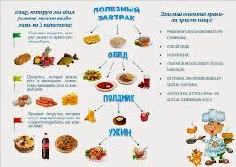 Правила здорового питания Здоровое питание Не реферат  Правильное питание как составляющая здорового образа жизни