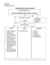 Conceptual Flow Chart Ancient Civilizations Concept Based Flowchart Fill Online