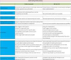 Bisql 28 Audit Trail Part Iv Comparing Entity