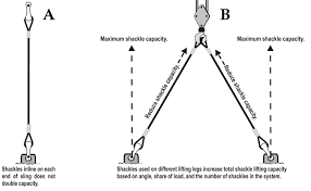 Shackle Weight Chart Ask Rigging Institute Rigging Institute