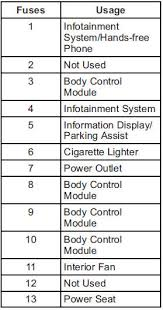 chevy cruze fuse box diagram chevy image wiring chevrolet cruze owners manual instrument panel fuse block on chevy cruze fuse box diagram