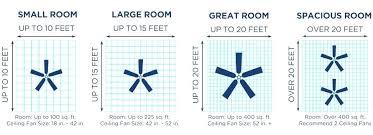 small ceiling fan dimensions choosing ceiling fan size how to determine ceiling fan size ceiling usha