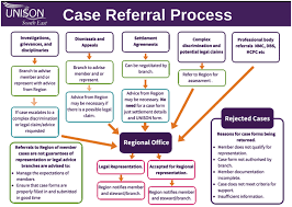 Branch Guidance For The Referral Of Cases For Regional