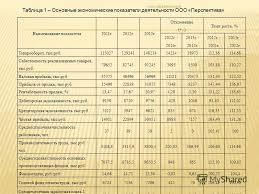 Презентация на тему Анализ сбытовой деятельности торгового  2 Наименование показателя