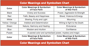 Indian War Horse Paint Chart Indian War Paint Meanings Com Native American Symbols