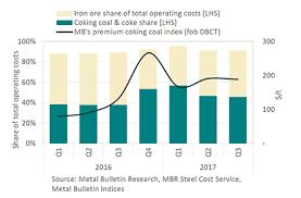 Responding To Rising Coking Coal Prices Metal Bulletin Com