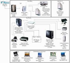 network wall socket wiring diagram efcaviation com inside ethernet Simple Home Network Diagram wiring home network diagram