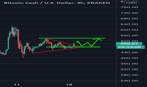 Bitcoin is like cash in that transactions cannot be reversed by the sender. Bch Usd Bitcoin Cash Price Chart Tradingview India