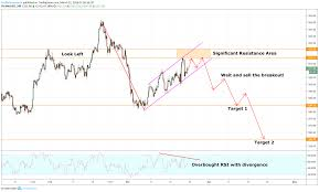 Gold Chart Technical Indicators Gold Bearish Flag Pattern And Potential Bearish